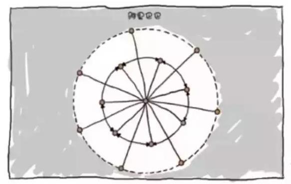图解bat,华为,联想,新浪公司组织结构