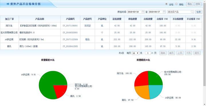 智邦国际ERP系统委外产品不合格率分析